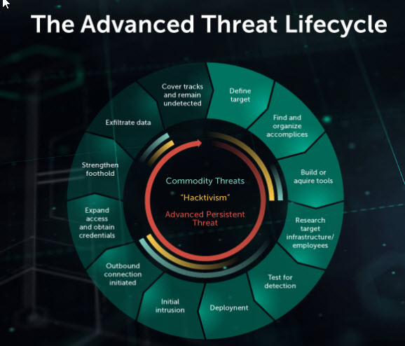 content/zh-cn/images/repository/isc/2018-images/5-warning-signs-of-advanced-persistent-threat.jpg