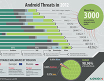 content/zh-cn/images/repository/isc/Kaspersky-Lab-Infographics-Android-Threats-in-2012-thumbnail.jpg