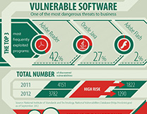 content/zh-cn/images/repository/isc/Kaspersky-Lab-Infographics-Vulnerable-software-thumbnail.jpg