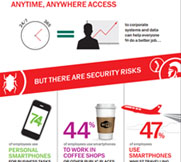 content/zh-cn/images/repository/smb/securing-mobile-and-byod-access-for-your-business-infographic.jpg